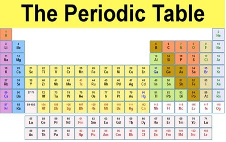 Periodic Table of Elements With Names And Symbols